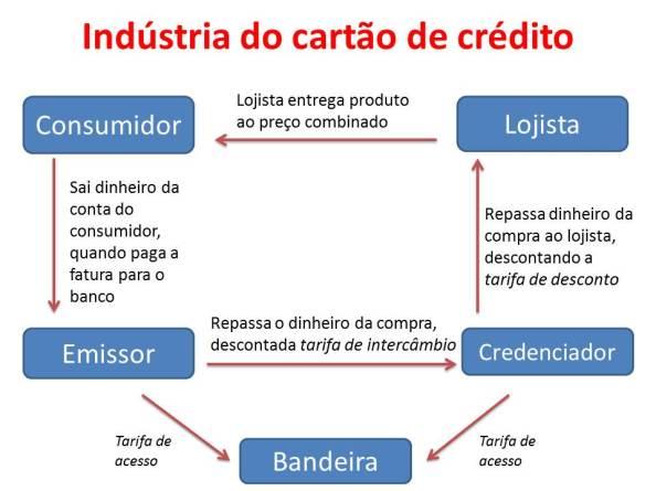 Indústria-do-cartão-de-crédito